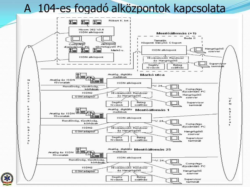 A 104-es fogadó alközpontok kapcsolata