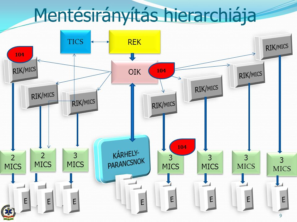 Mentésirányítás hierarchiája