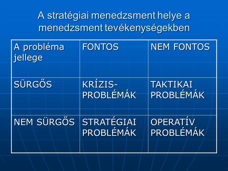 A stratégiai menedzsment helye a menedzsment tevékenységekben