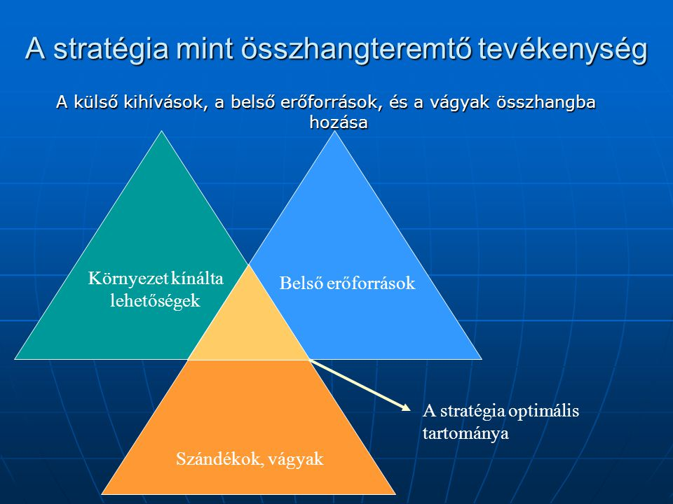 A stratégia mint összhangteremtő tevékenység