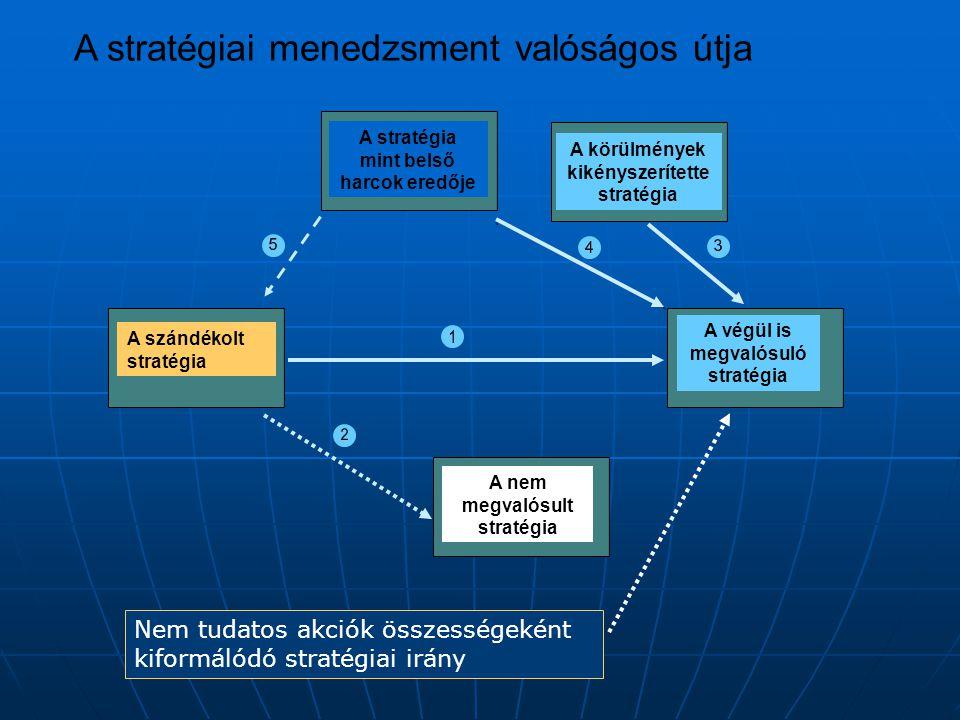 A stratégiai menedzsment valóságos útja