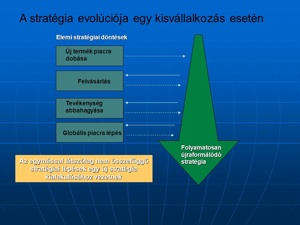 A stratégia evolúciója egy kisvállalkozás esetén