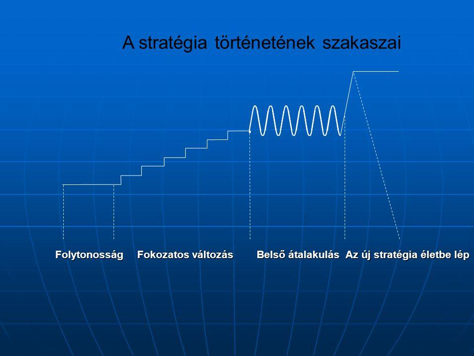 A stratégia történetének szakaszai