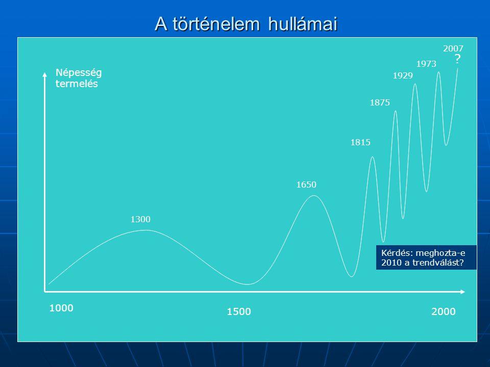 A történelem hullámai Népesség termelés 1000 1500 2000 2007 1973