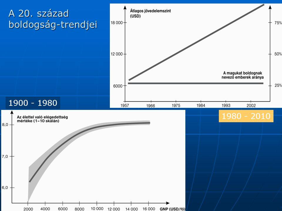 A 20. század boldogság-trendjei