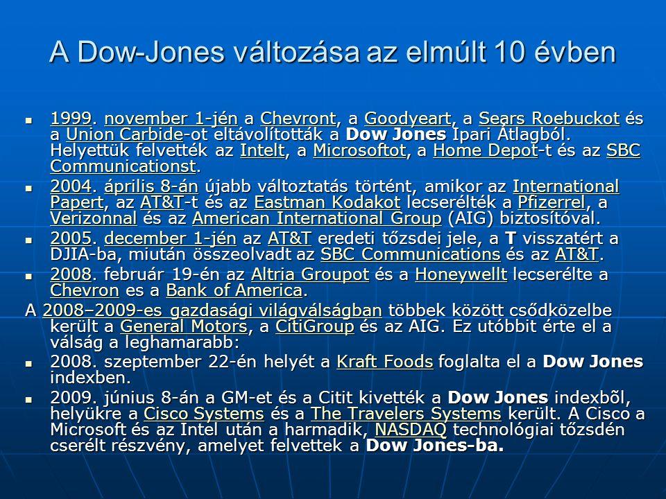 A Dow-Jones változása az elmúlt 10 évben