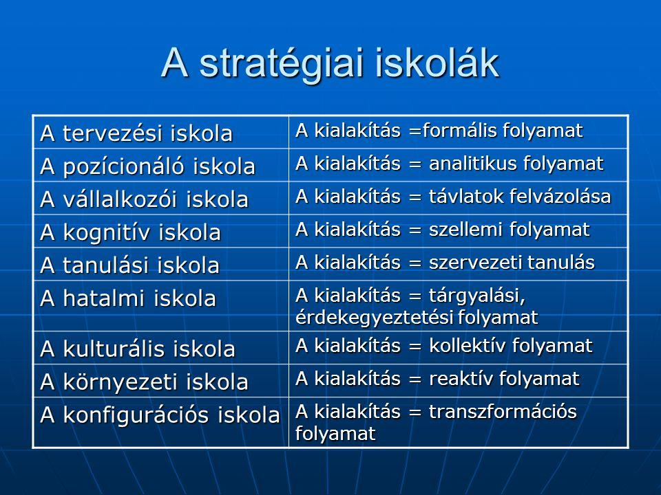 A stratégiai iskolák A tervezési iskola A pozícionáló iskola