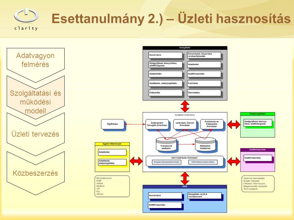 Szolgáltatási és működési modell