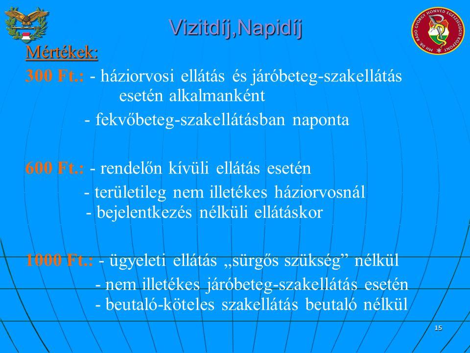 Vizitdíj,Napidíj Mértékek: