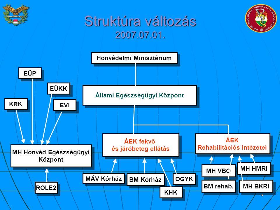 Struktúra változás 2007.07.01. Honvédelmi Minisztérium EÜP EÜKK
