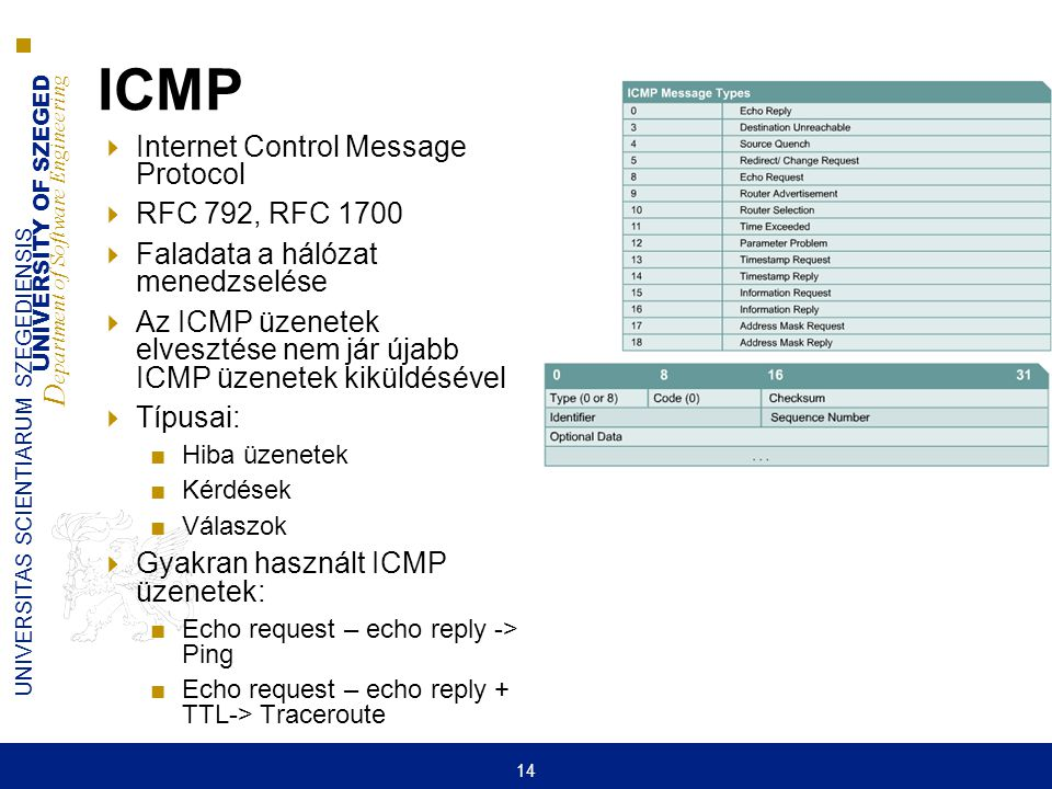ICMP Internet Control Message Protocol RFC 792, RFC 1700