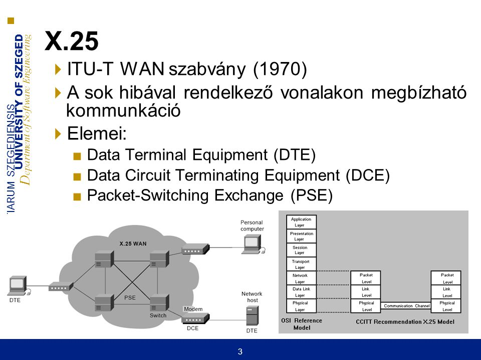 X.25 ITU-T WAN szabvány (1970) A sok hibával rendelkező vonalakon megbízható kommunkáció. Elemei: