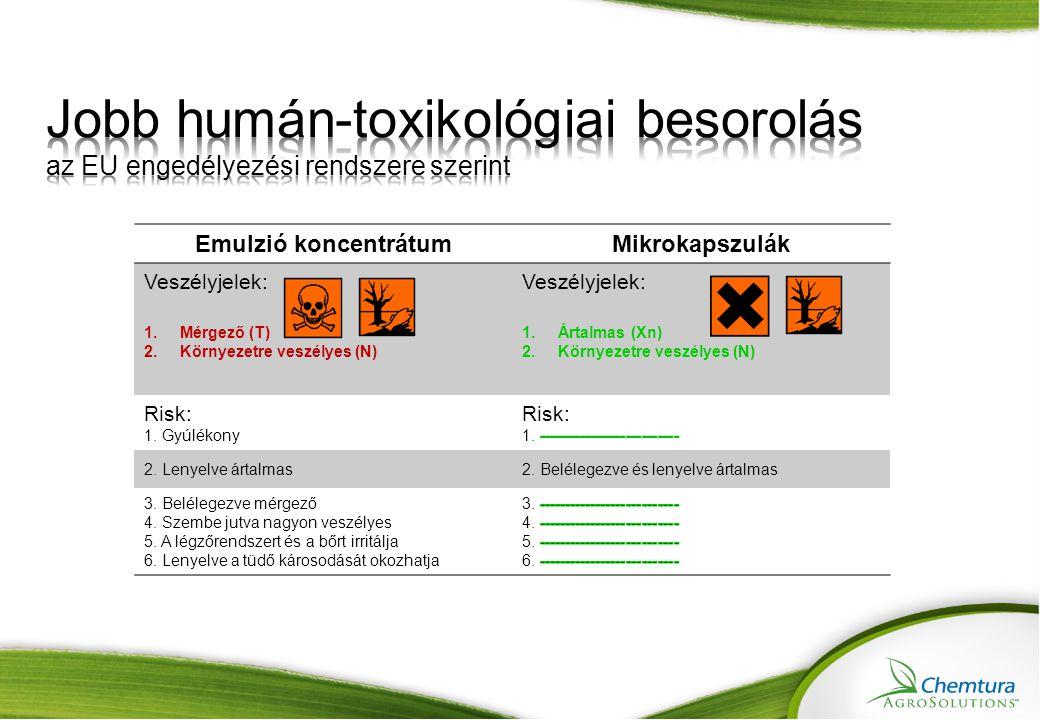 Jobb humán-toxikológiai besorolás az EU engedélyezési rendszere szerint