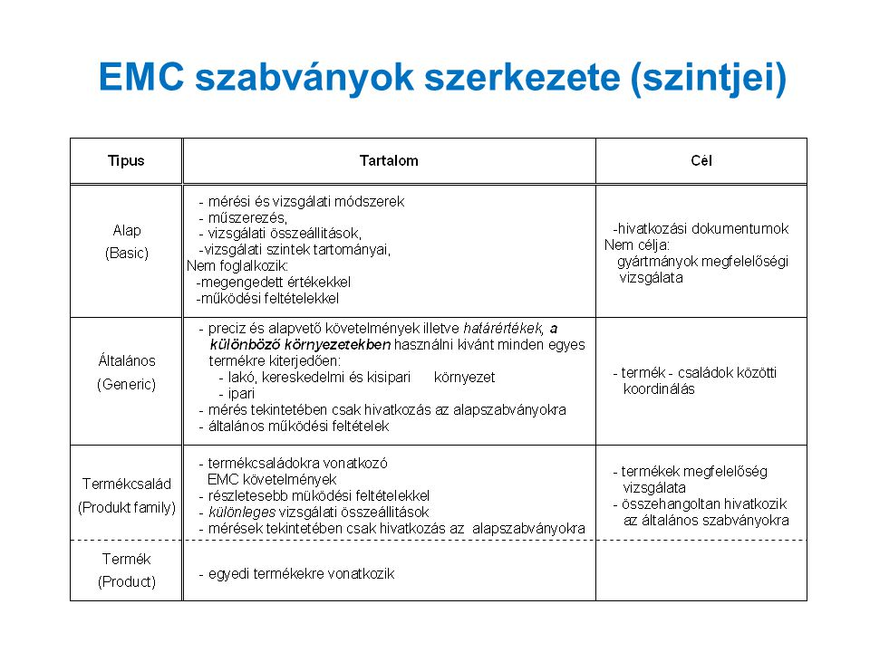 EMC szabványok szerkezete (szintjei)