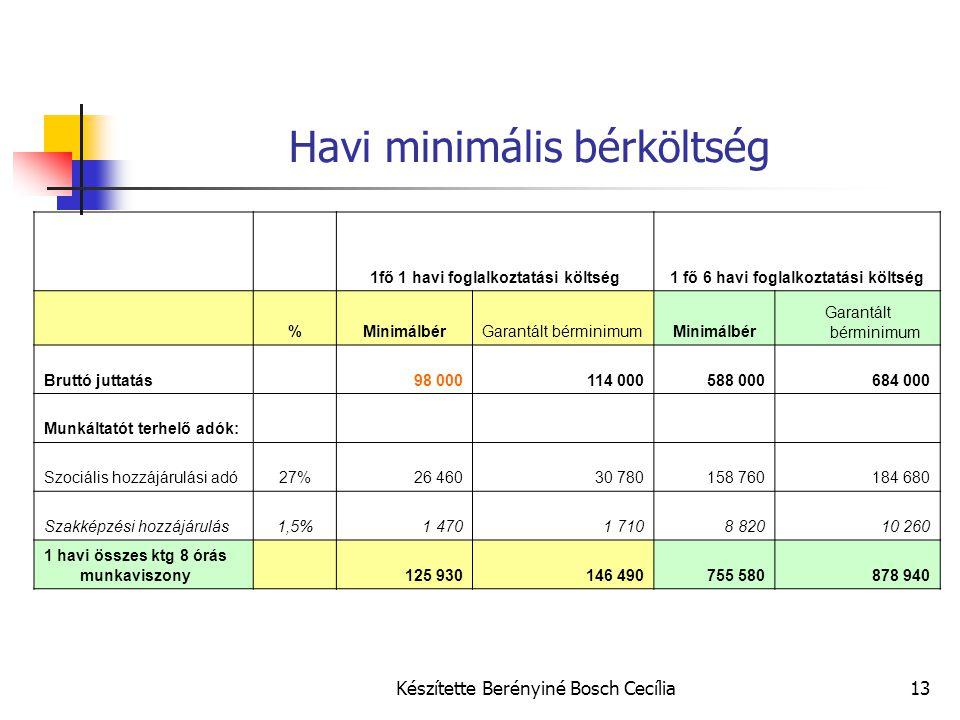 Havi minimális bérköltség
