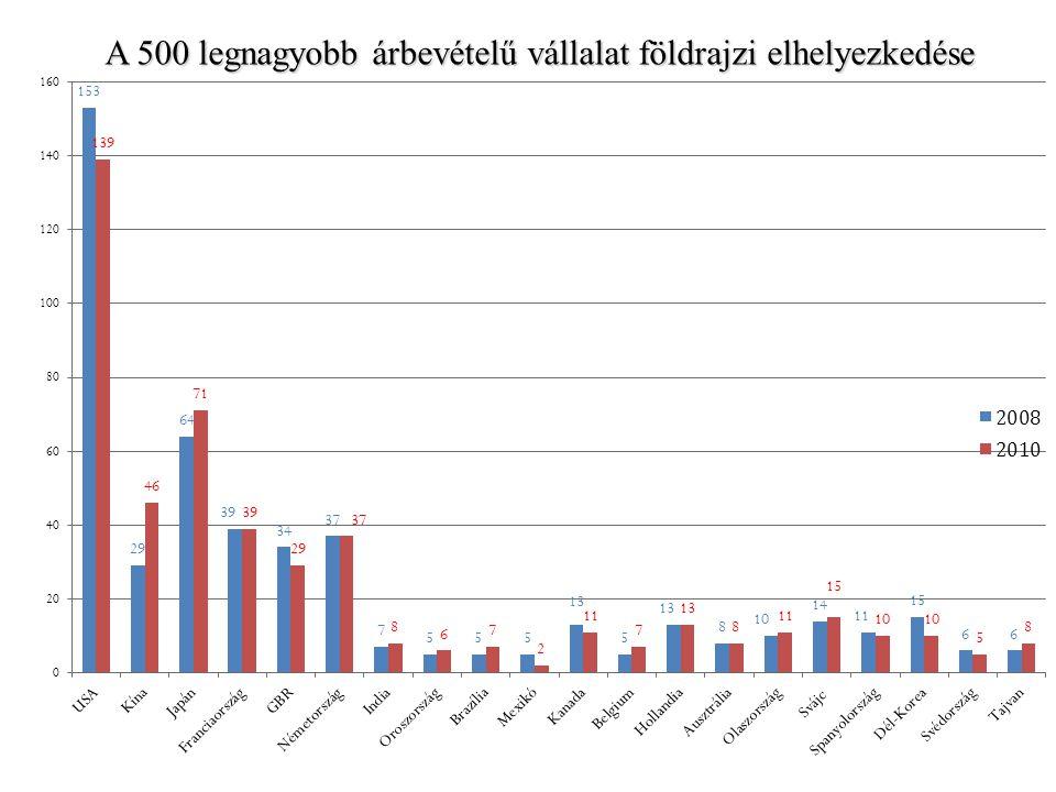 A 500 legnagyobb árbevételű vállalat földrajzi elhelyezkedése