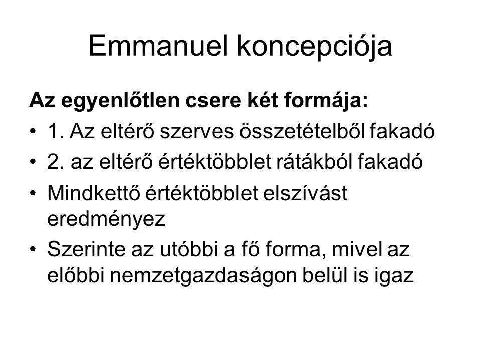 Emmanuel koncepciója Az egyenlőtlen csere két formája: