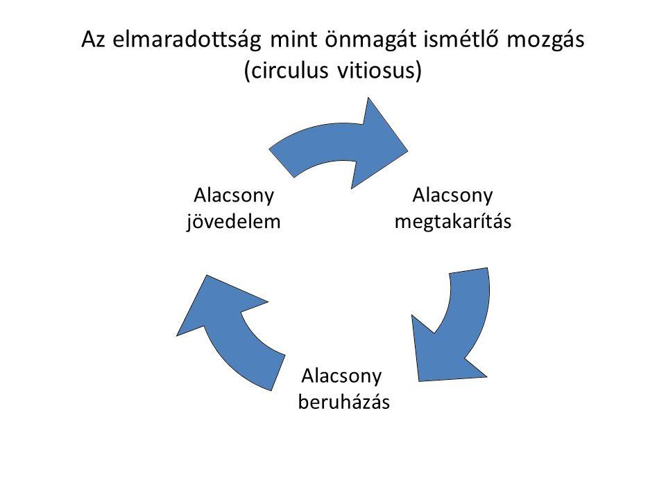 Az elmaradottság mint önmagát ismétlő mozgás (circulus vitiosus)