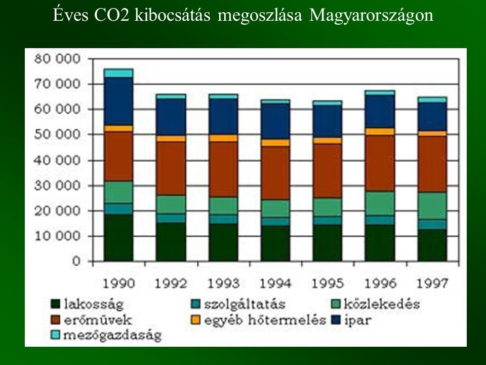Éves CO2 kibocsátás megoszlása Magyarországon