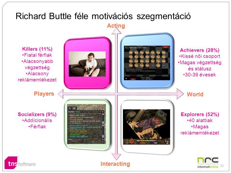 Richard Buttle féle motivációs szegmentáció