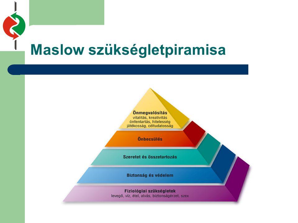 Maslow szükségletpiramisa