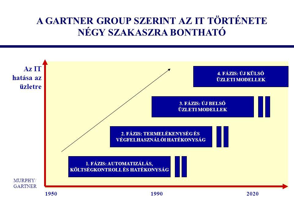 A GARTNER GROUP SZERINT AZ IT TÖRTÉNETE NÉGY SZAKASZRA BONTHATÓ