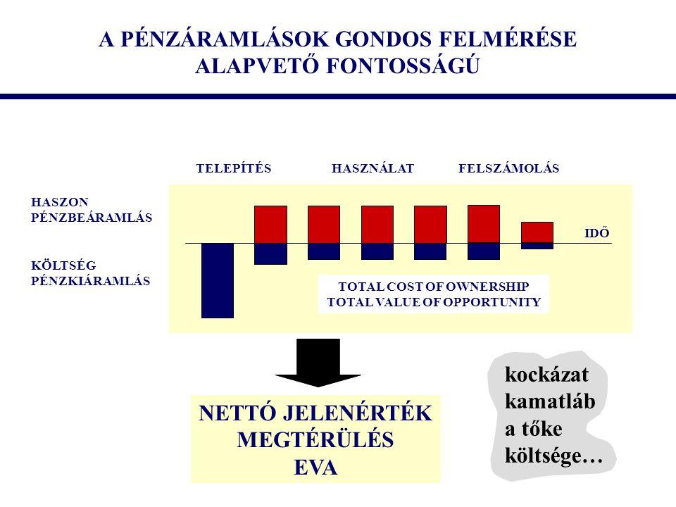 A PÉNZÁRAMLÁSOK GONDOS FELMÉRÉSE ALAPVETŐ FONTOSSÁGÚ
