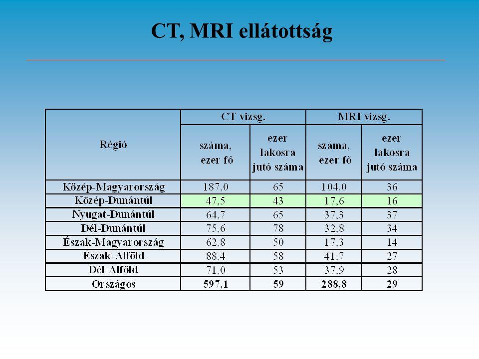 CT, MRI ellátottság