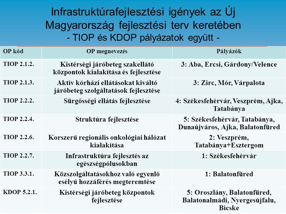 Infrastruktúrafejlesztési igények az Új Magyarország fejlesztési terv keretében - TIOP és KDOP pályázatok együtt -