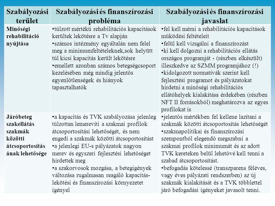 Szabályozási és finanszírozási probléma