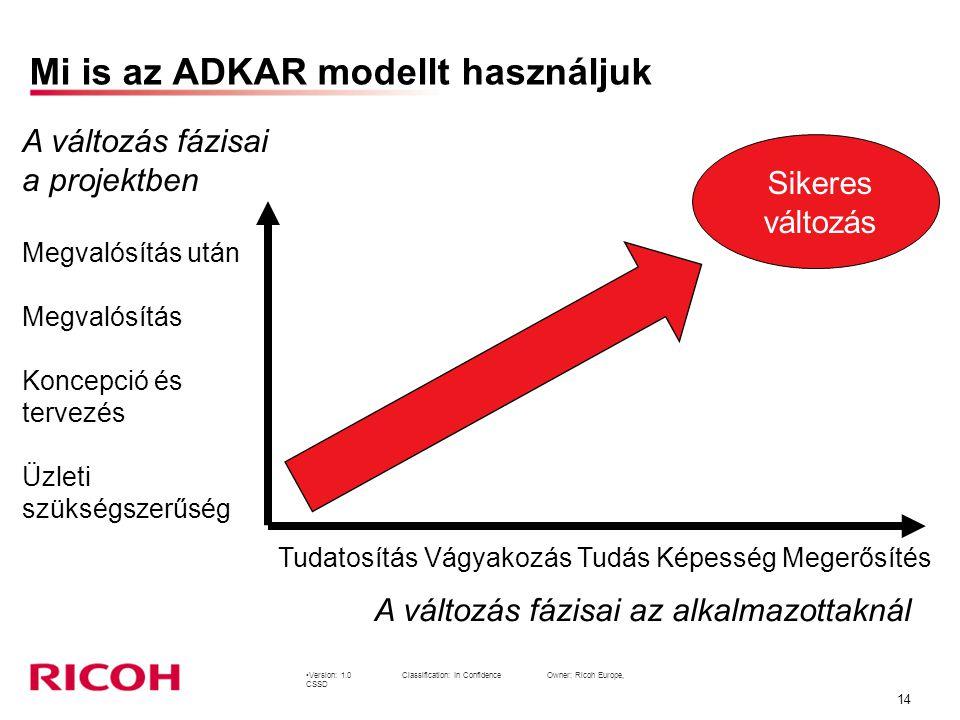 Mi is az ADKAR modellt használjuk