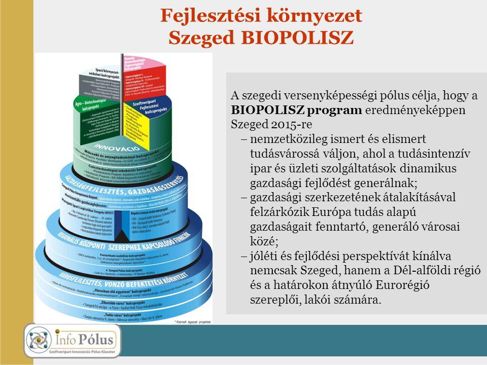 Fejlesztési környezet Szeged BIOPOLISZ