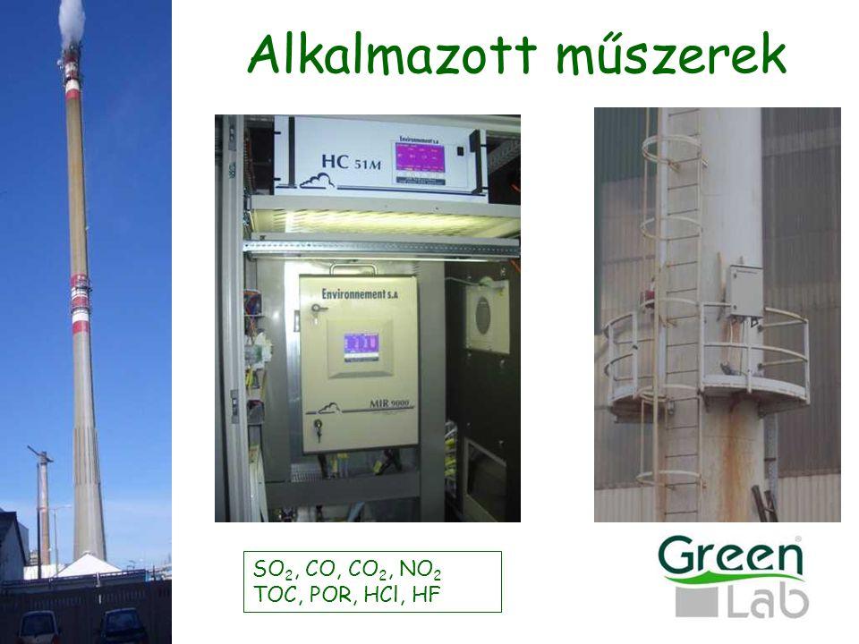 Alkalmazott műszerek SO2, CO, CO2, NO2 TOC, POR, HCl, HF