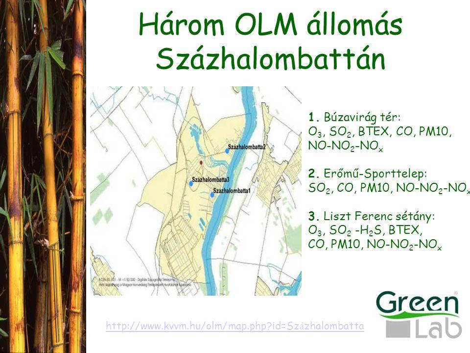 Három OLM állomás Százhalombattán