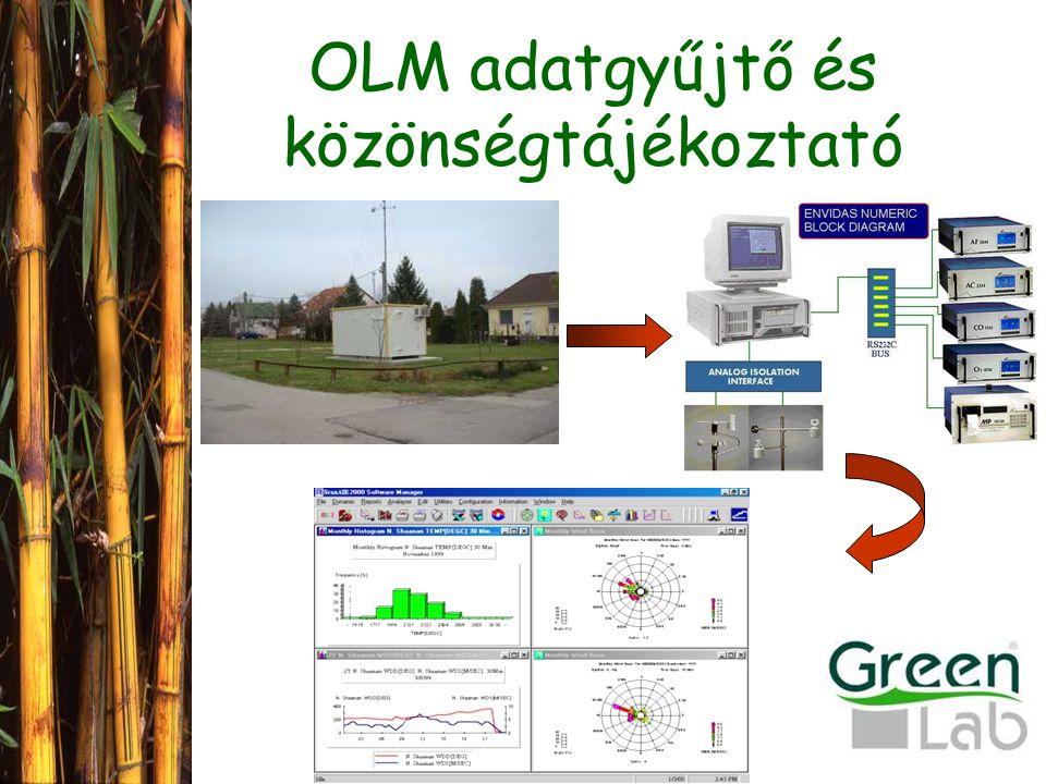 OLM adatgyűjtő és közönségtájékoztató