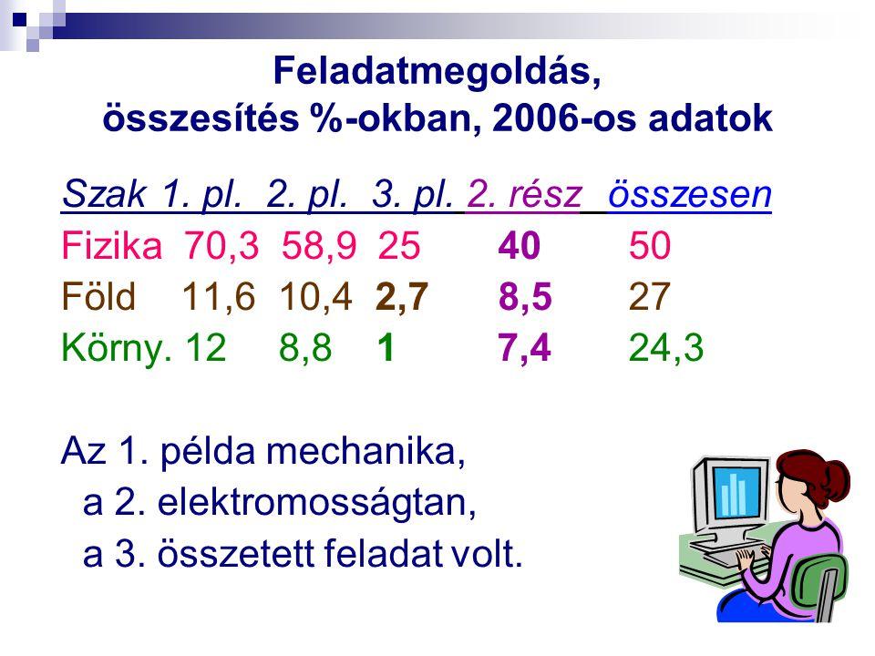 Feladatmegoldás, összesítés %-okban, 2006-os adatok