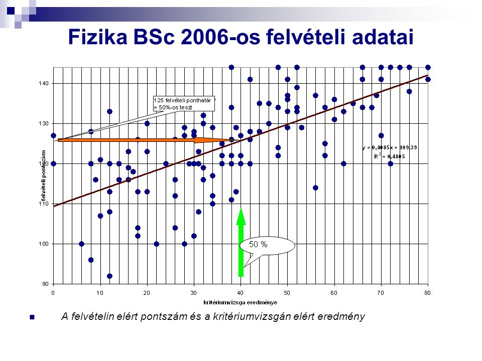 Fizika BSc 2006-os felvételi adatai