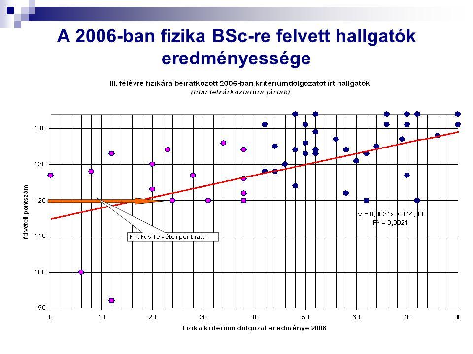 A 2006-ban fizika BSc-re felvett hallgatók eredményessége