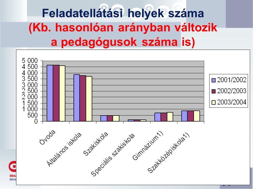 Feladatellátási helyek száma (Kb