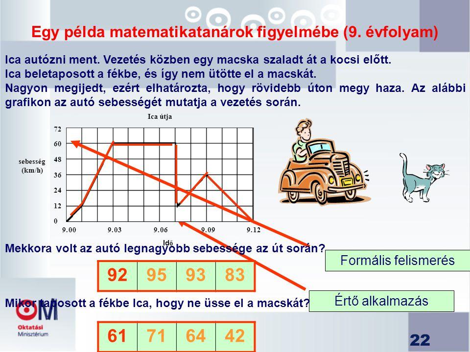 Egy példa matematikatanárok figyelmébe (9. évfolyam)