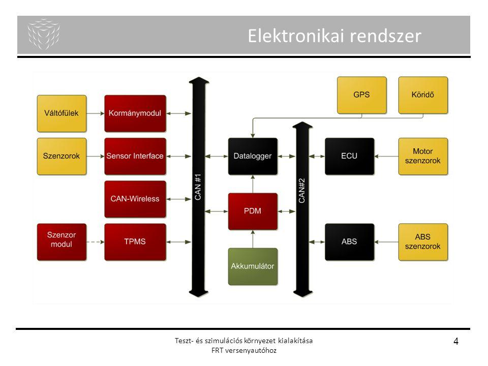 Elektronikai rendszer