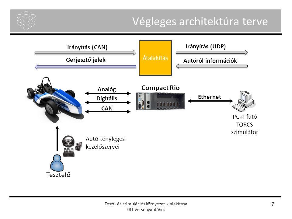 Végleges architektúra terve