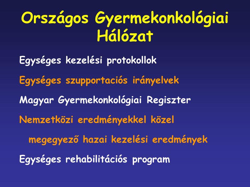 Országos Gyermekonkológiai Hálózat