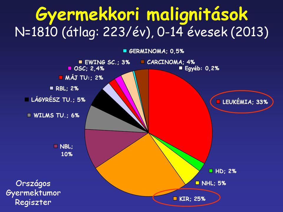 Gyermekkori malignitások N=1810 (átlag: 223/év), 0-14 évesek (2013)