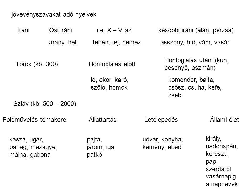jövevényszavakat adó nyelvek
