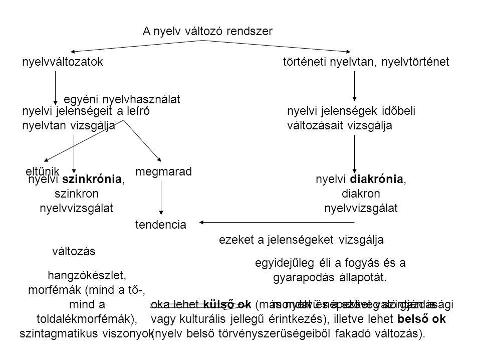 A nyelv változó rendszer
