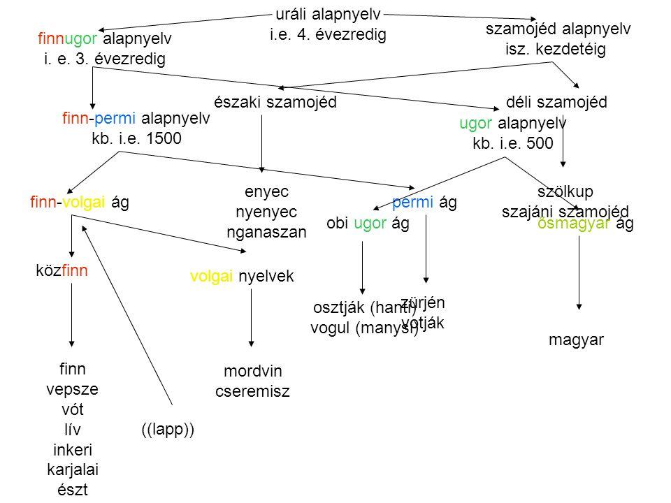 uráli alapnyelv i.e. 4. évezredig. szamojéd alapnyelv. isz. kezdetéig. finnugor alapnyelv. i. e. 3. évezredig.