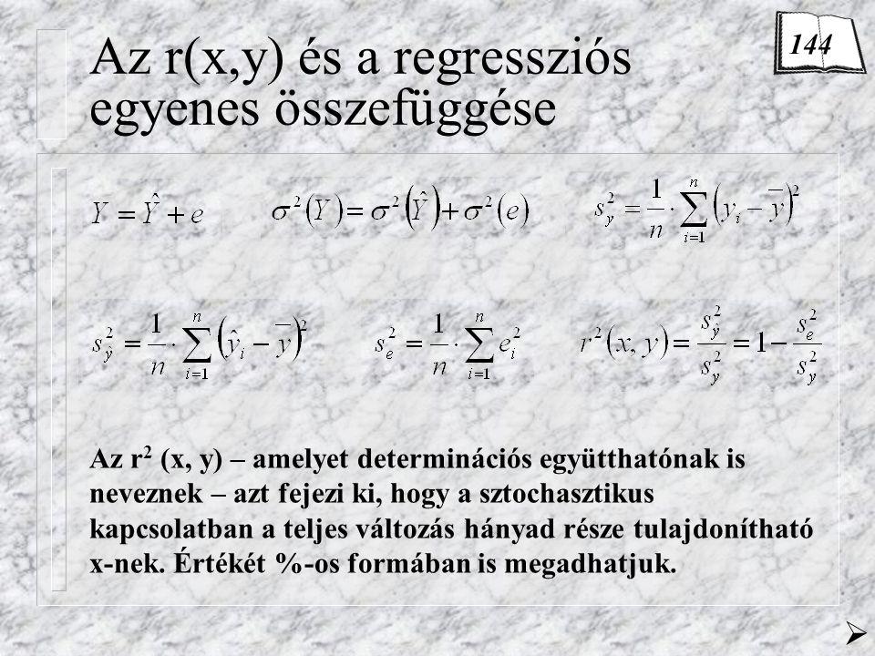 Az r(x,y) és a regressziós egyenes összefüggése