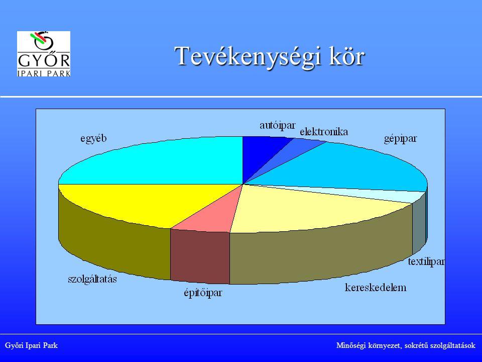 Tevékenységi kör Győri Ipari Park Minőségi környezet, sokrétű szolgáltatások.