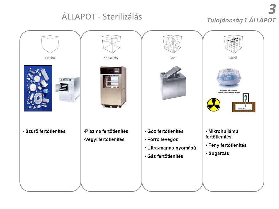 ÁLLAPOT - Sterilizálás